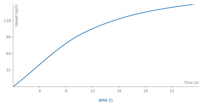 BMW Z1 acceleration graph