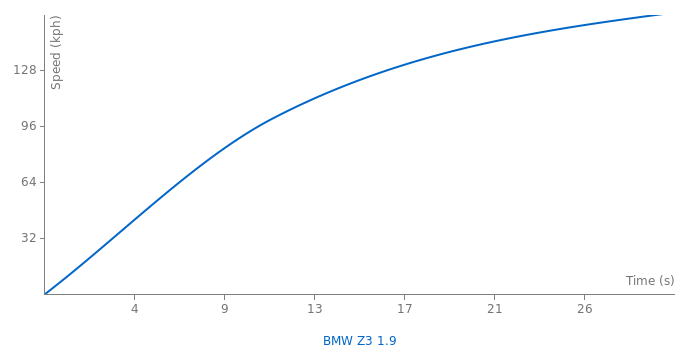 BMW Z3 1.9 acceleration graph