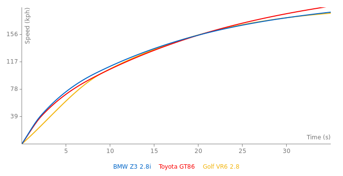 BMW Z3 2.8i acceleration graph