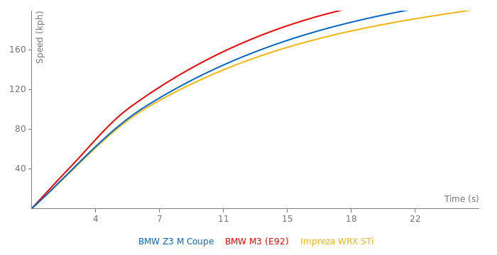 BMW Z3 M Coupe acceleration graph
