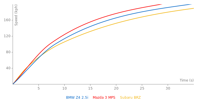 BMW Z4 2.5i acceleration graph