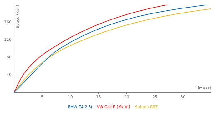 BMW Z4 2.5i acceleration graph