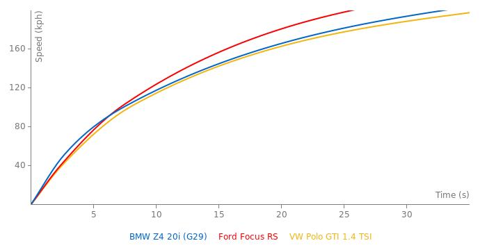 BMW Z4 20i acceleration graph