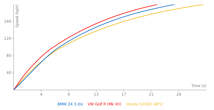 BMW Z4 3.0si acceleration graph
