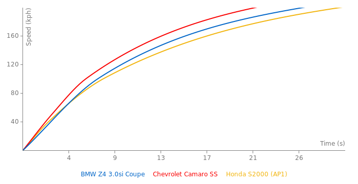 BMW Z4 3.0si Coupe acceleration graph
