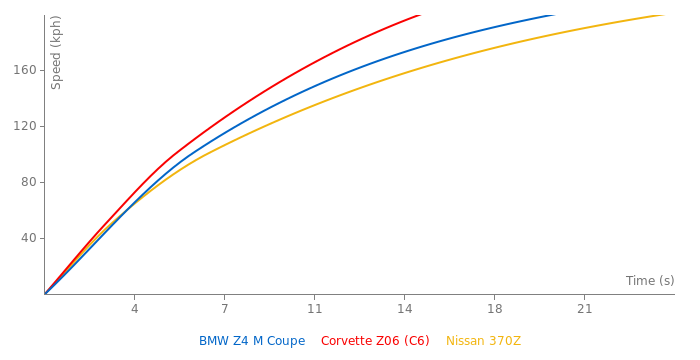 BMW Z4 M Coupe acceleration graph