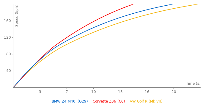 BMW Z4 M40i acceleration graph