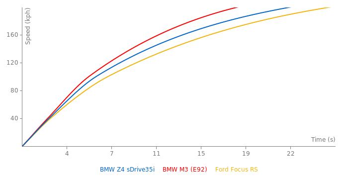 BMW Z4 sDrive35i acceleration graph