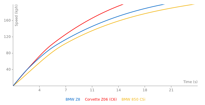 BMW Z8 acceleration graph