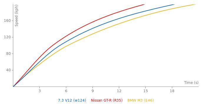 Brabus 7.3 V12 acceleration graph