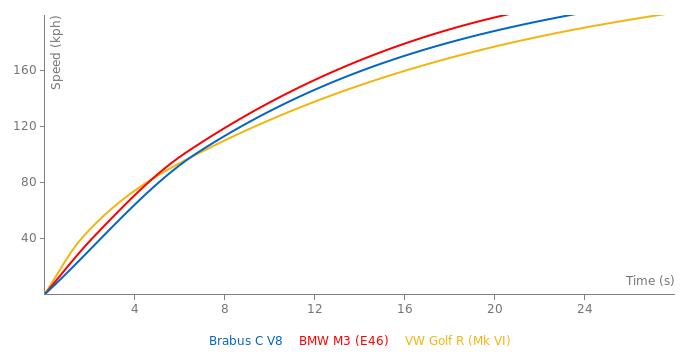 Brabus C V8 acceleration graph