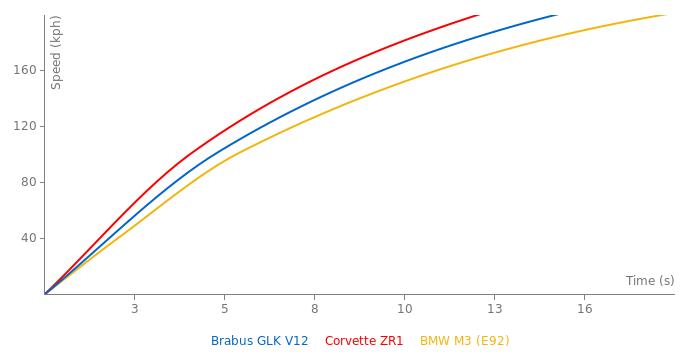 Brabus GLK V12 acceleration graph