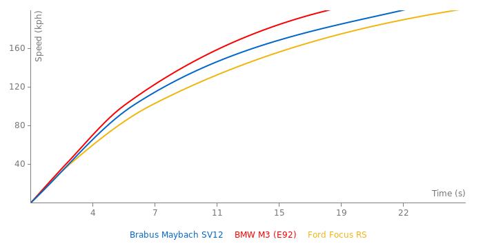 Brabus Maybach SV12 acceleration graph