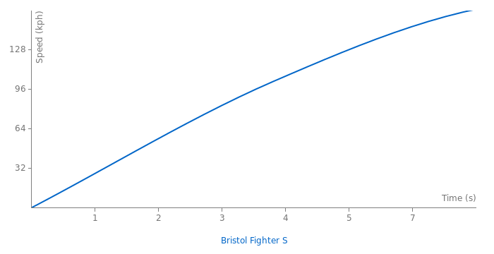 Bristol Fighter S acceleration graph