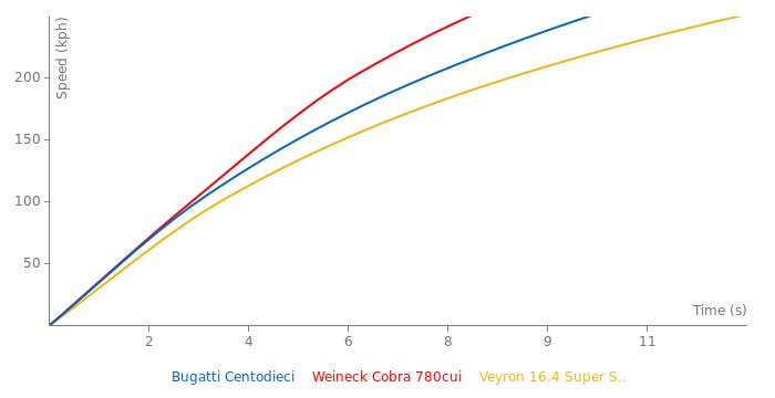 Bugatti Centodieci acceleration graph