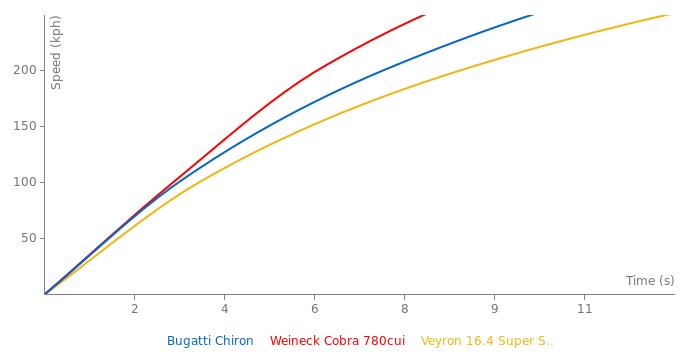Bugatti Chiron acceleration graph