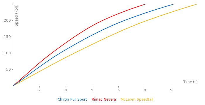 Bugatti Chiron Pur Sport acceleration graph