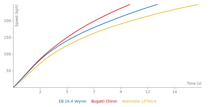 Bugatti EB 16.4 Veyron acceleration graph