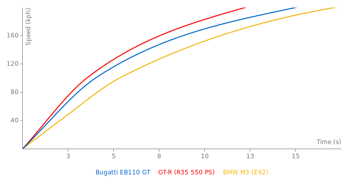Bugatti EB110 GT acceleration graph