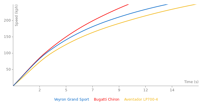 Bugatti Veyron Grand Sport acceleration graph