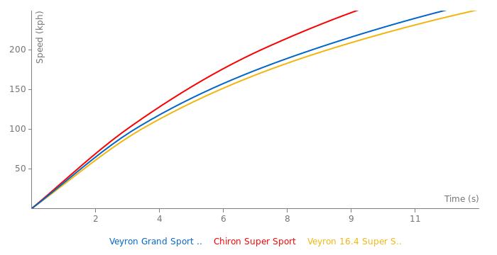 Bugatti Veyron Grand Sport Vitesse acceleration graph