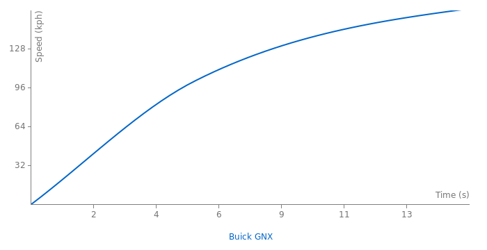 Buick GNX acceleration graph