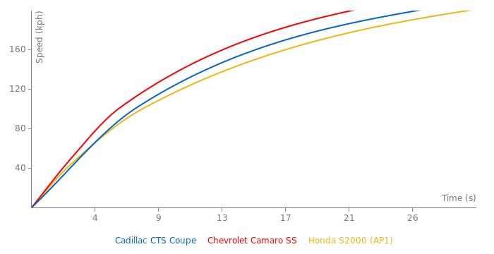 Cadillac CTS Coupe acceleration graph