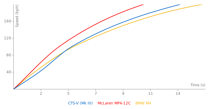 Cadillac CTS-V acceleration graph