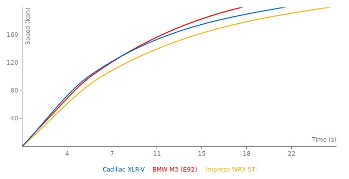 Cadillac XLR-V acceleration graph