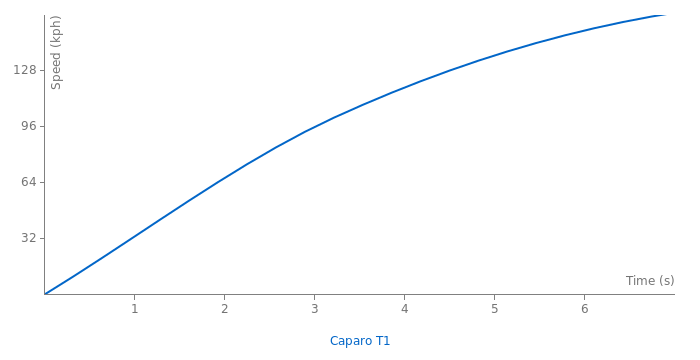 Caparo T1 acceleration graph