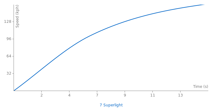 Caterham 7 Superlight acceleration graph