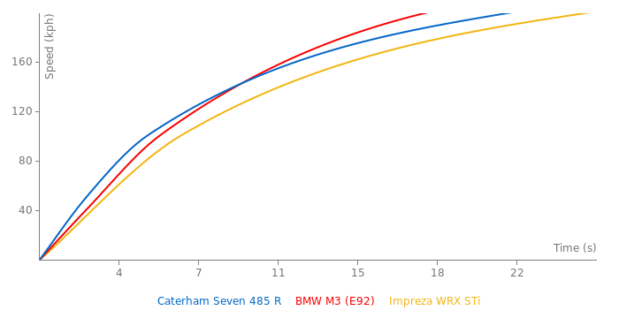 Caterham Seven 485 R acceleration graph