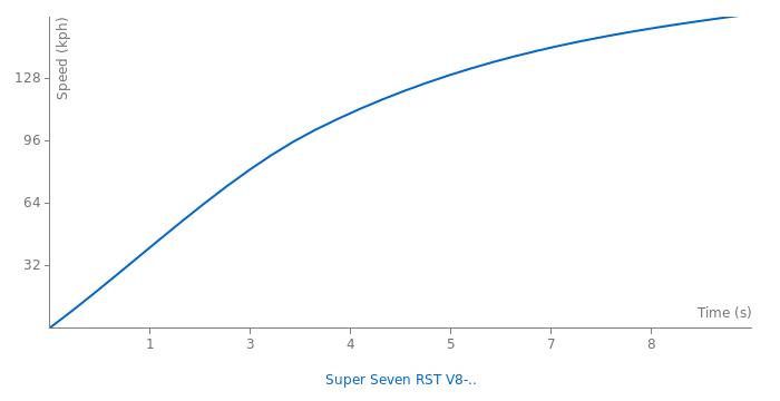 Caterham Super Seven RST V8-Levante acceleration graph