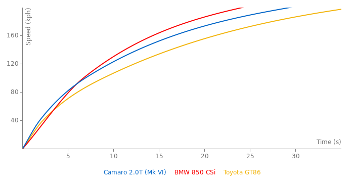 Chevrolet Camaro 2.0T acceleration graph