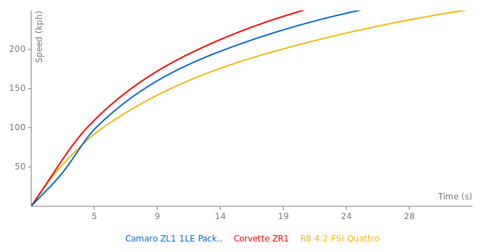 Chevrolet Camaro ZL1 1LE Package acceleration graph