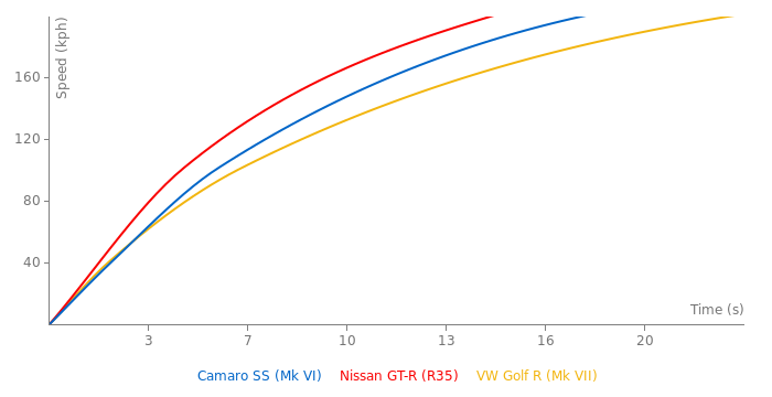 Chevrolet Camaro SS acceleration graph