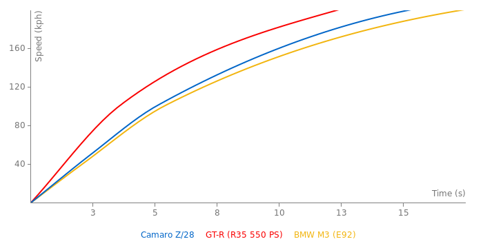 Chevrolet Camaro Z/28 acceleration graph