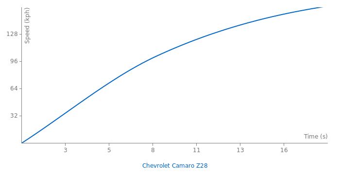Chevrolet Camaro Z28 acceleration graph