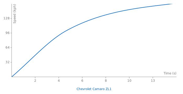 Chevrolet Camaro ZL1 acceleration graph