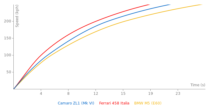 Chevrolet Camaro ZL1 acceleration graph