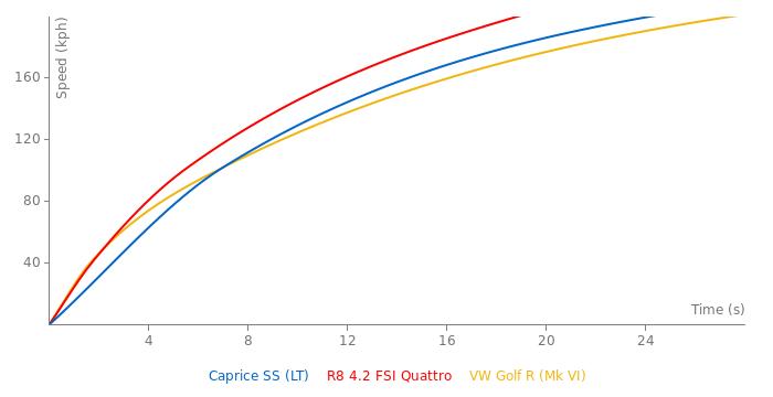 Chevrolet Caprice SS acceleration graph