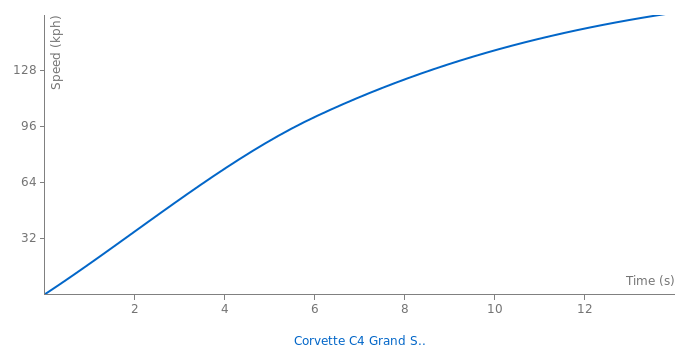 Chevrolet Corvette C4 Grand Sport acceleration graph