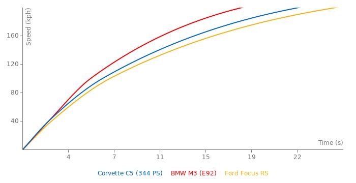 Chevrolet Corvette C5 acceleration graph