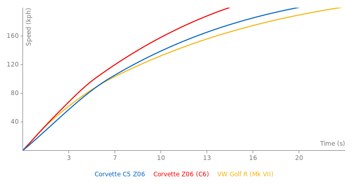 Chevrolet Corvette C5 Z06 acceleration graph