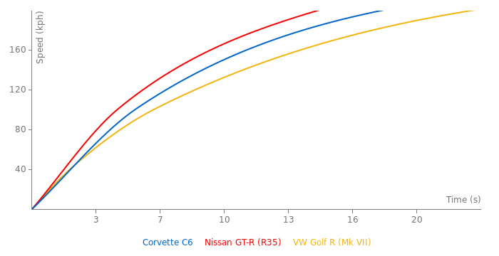 Chevrolet Corvette C6 acceleration graph