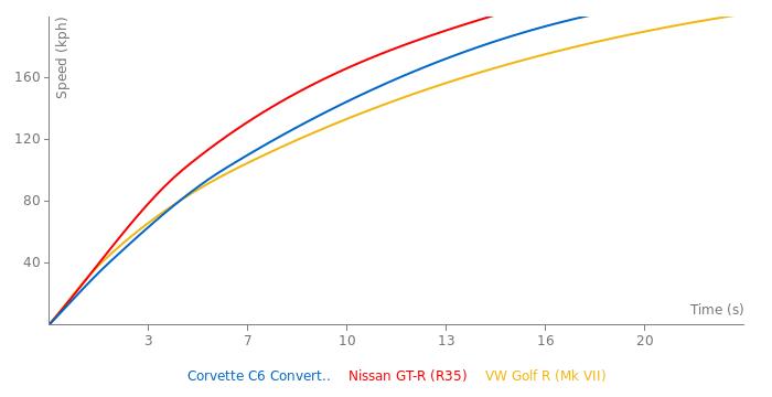 Chevrolet Corvette C6 Convertible acceleration graph