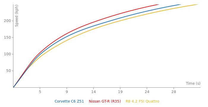 Chevrolet Corvette C6 Z51 acceleration graph