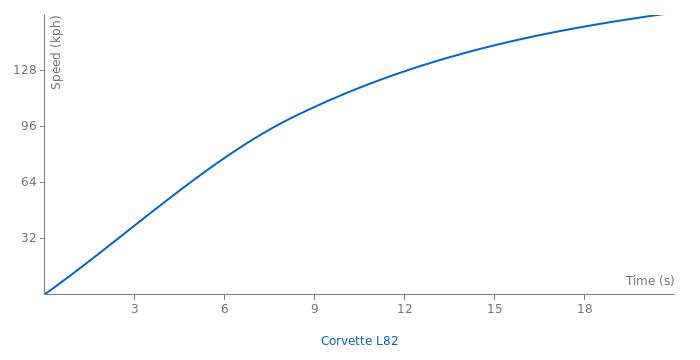 Chevrolet Corvette L82 acceleration graph