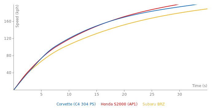 Chevrolet Corvette LT1 acceleration graph