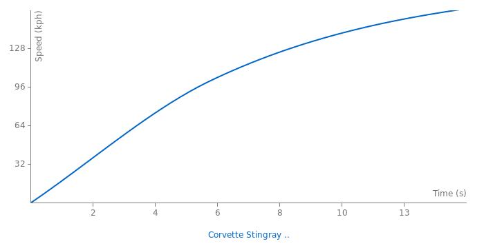 Chevrolet Corvette Stingray  L89 acceleration graph
